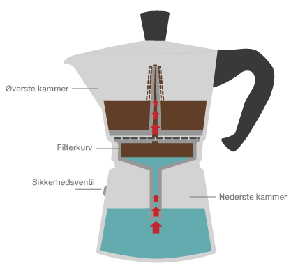 Espressokande Guide